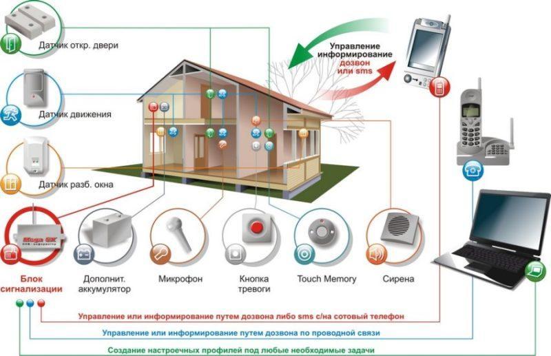 Як вибирати сигналізацію для будинку