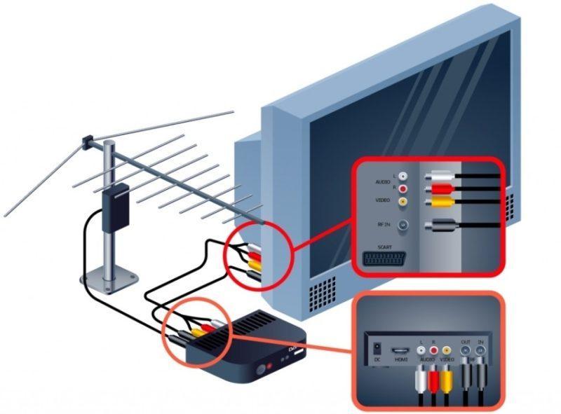 DVB тюнер вібіраємо найкращий
