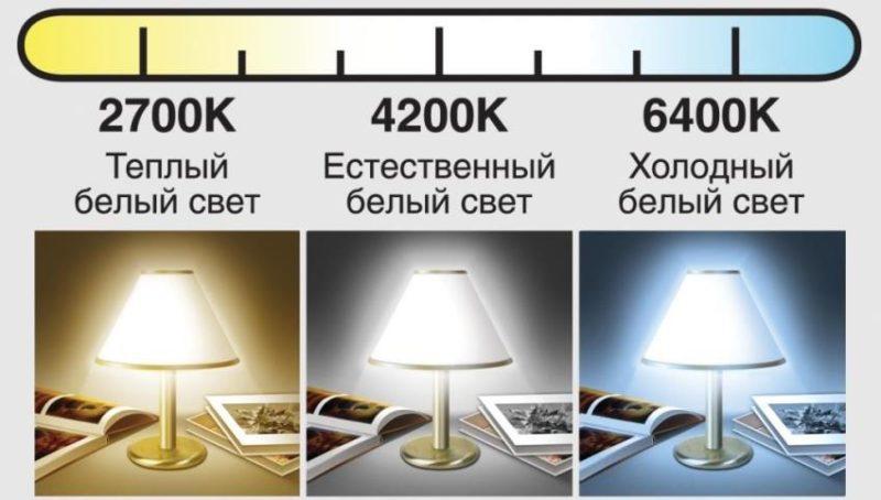 Яскравість світлового потоку