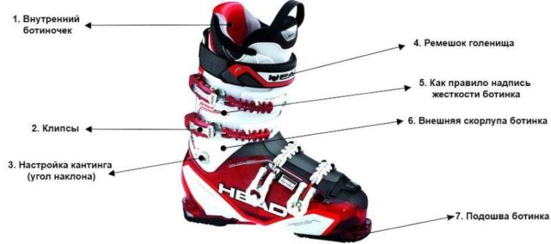 Як влаштовані гірськолижні черевики