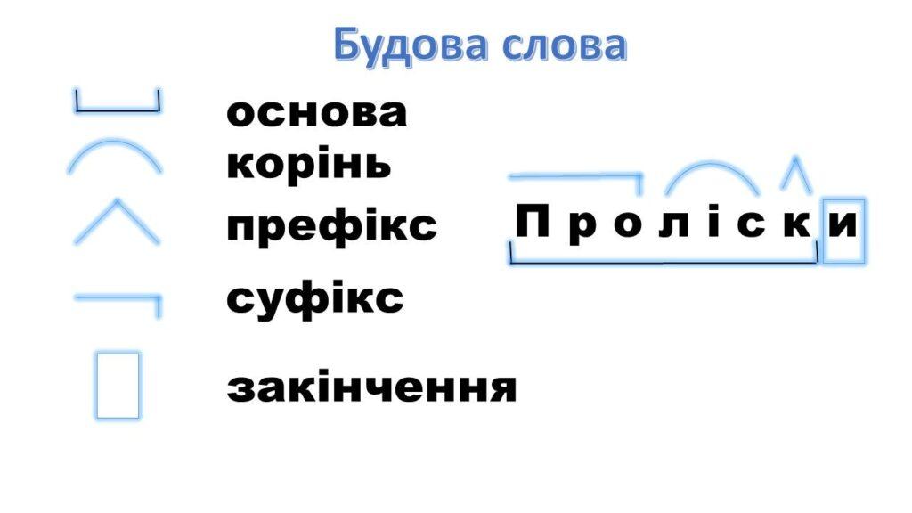 розбір слова за будовою онлайн
