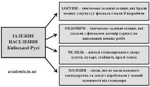 Залежне населення Київської Русі - закупи