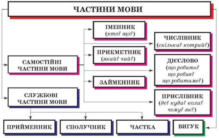 Частини мови