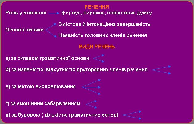 Повний розбір речення