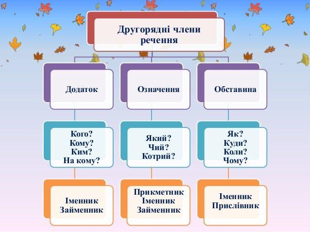 Другорядні члени речення