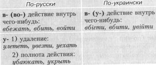 За значенням префікси в українській і російській мові відрізняються