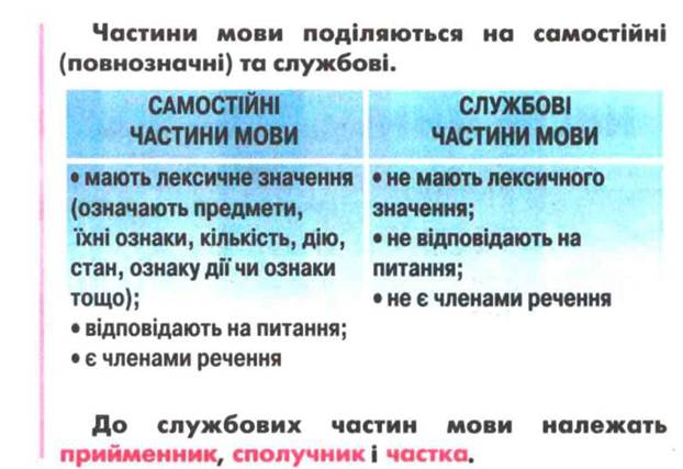 Самостійні та службові частини мови