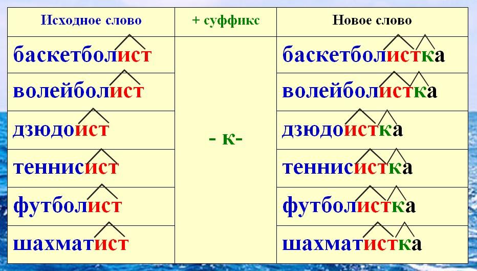 Слова з двома суфіксами