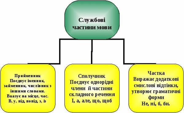 Службові частини мови