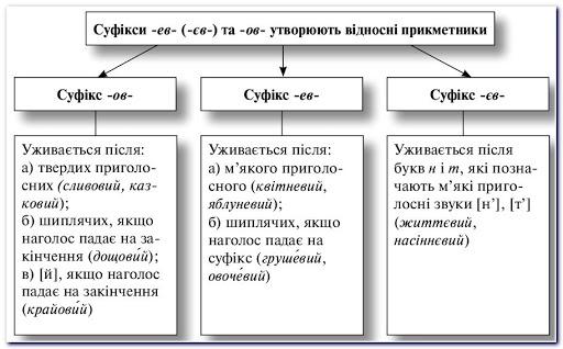 Суфікси утворюють відносні прикметники