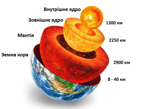 Будова землі