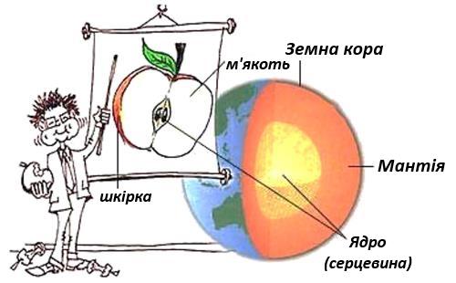 Земля будова