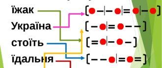Звукова схема слова, звукова модель слова