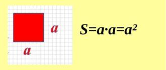 Площа квадрата