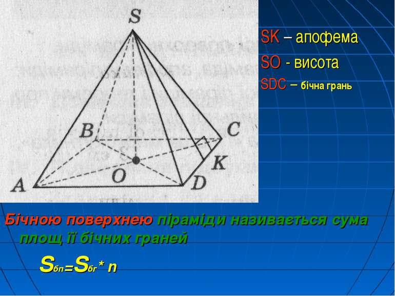 Площа бічної поверхні піраміди
