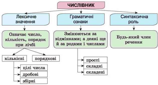Числівник - самостійна частина мови